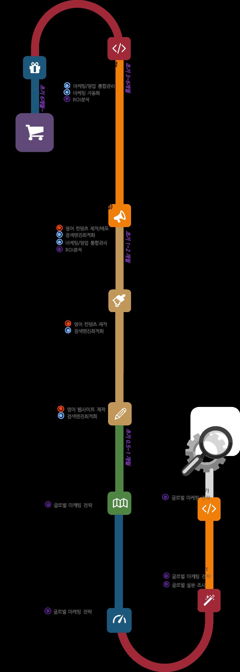 digitalmarketingroadmap-1