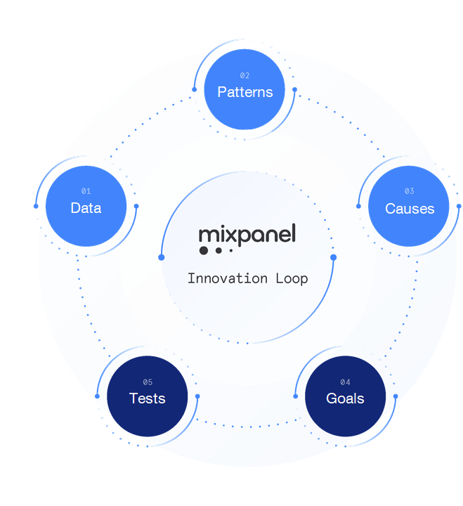 mixpanel_innovation_loop_3