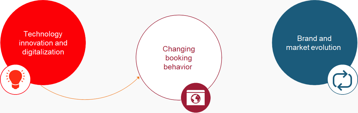 Technology innovation and digitalization, chaning booking behavior, Brand and market evolution